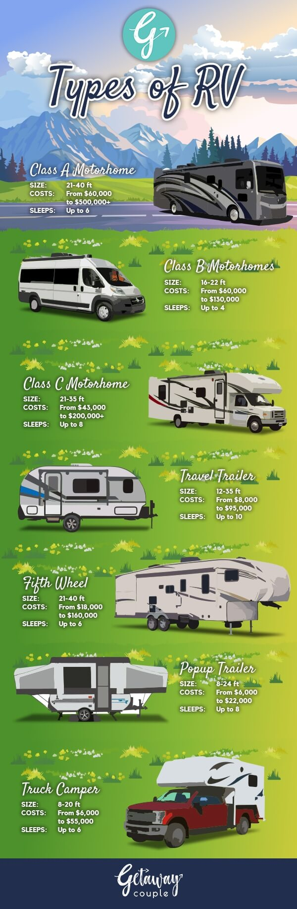 Different Types of RVs