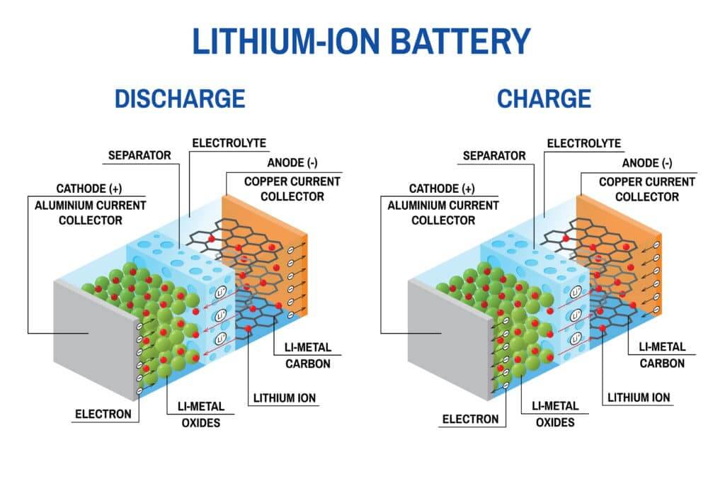 How LiFePO4 Lithium batteries charge and discharge