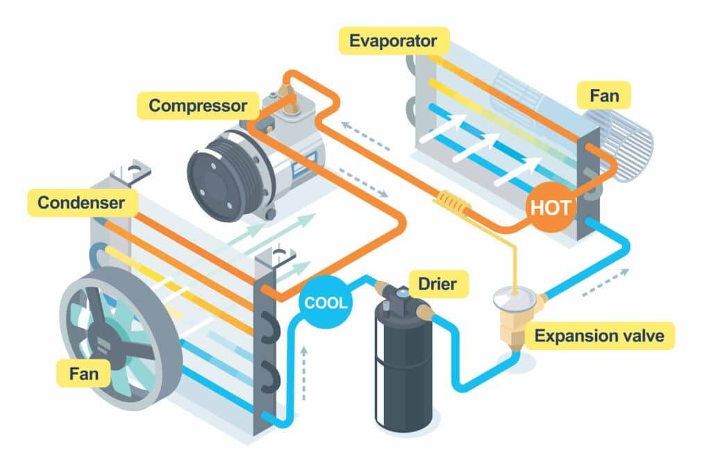 How the AC system works in an RV
