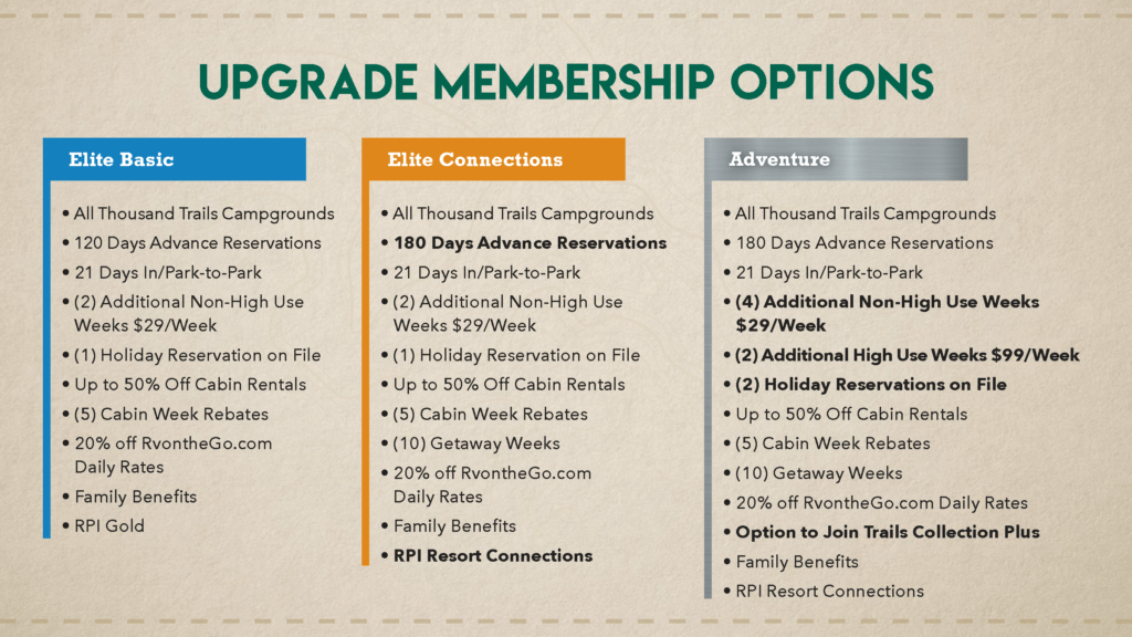 A document showing the Thousand Trails Adventure membership perks
