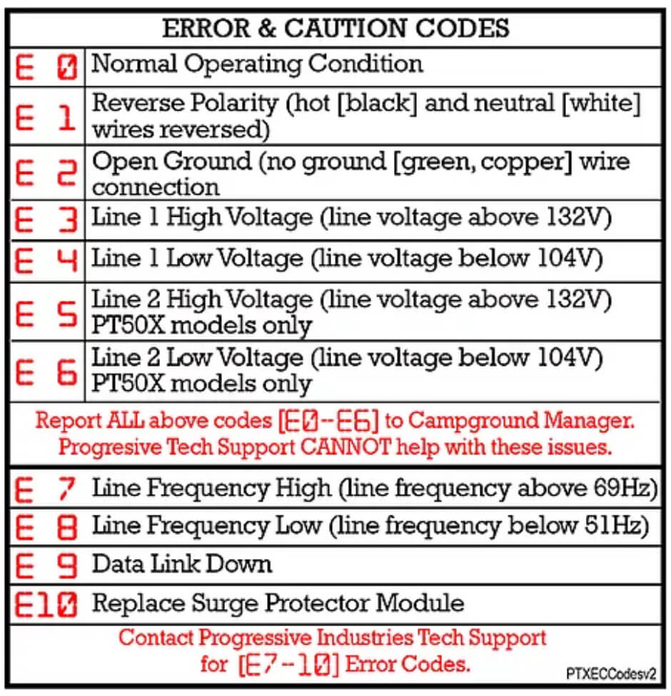 A list of error codes that can be shown on digital display of Progressive Industries EMS-PT50X and what they mean