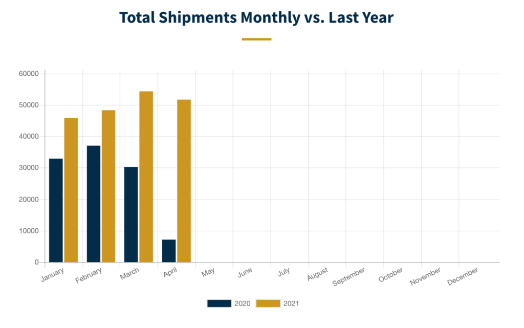 Graph from RVIA showing the number of RV shipments from manufacturers by month, compared to the previous year